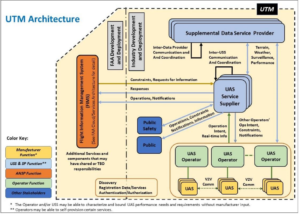 FAA UTM architecture