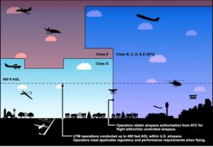 FAA UTM operations